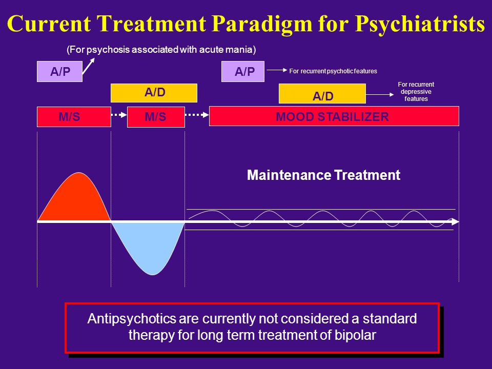 Current Treatment Paradigm for Psychiatrists