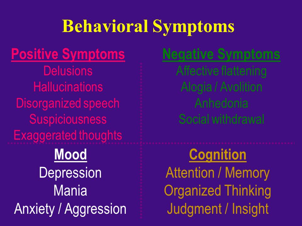 Behavioral Symptoms Positive Symptoms Negative Symptoms Mood