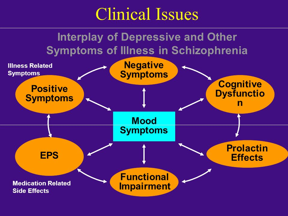 Interplay of Depressive and Other Symptoms of Illness in Schizophrenia