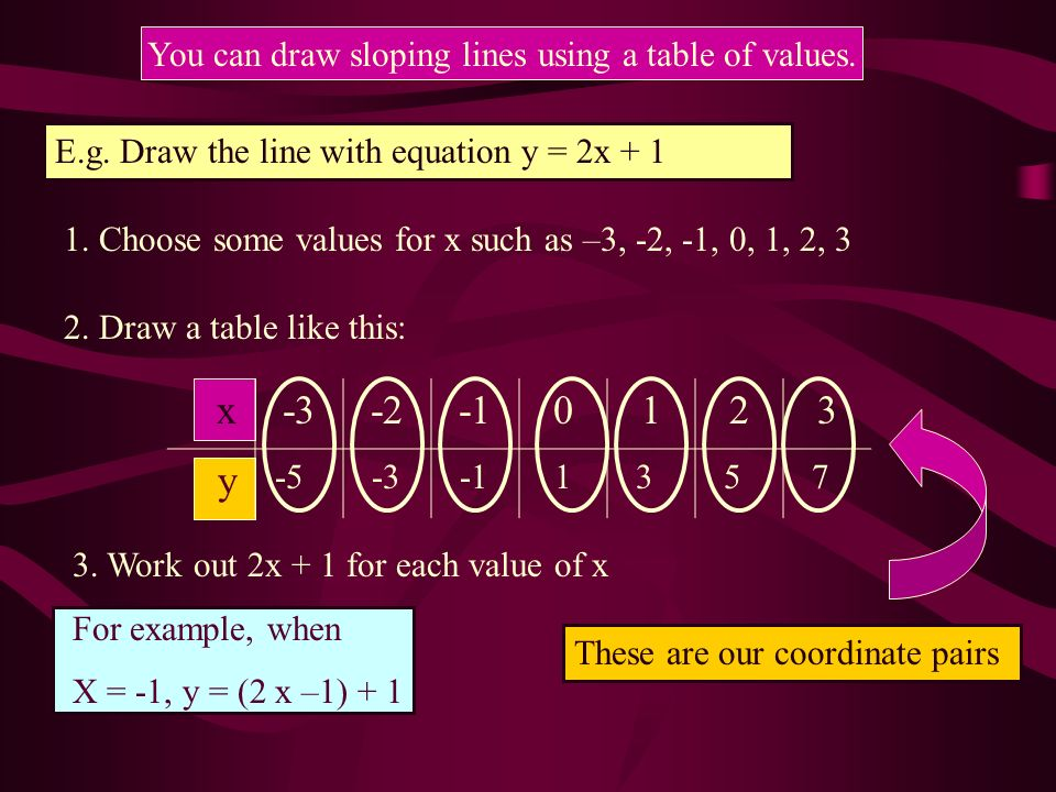 Drawing Lines Using Y Mx C : Equations of straight lines ppt download