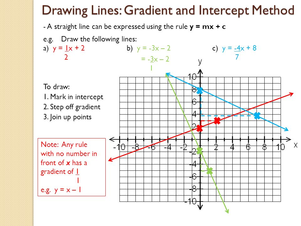 Drawing Lines With Given Intercepts : Linear graphs ppt video online download