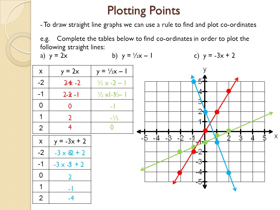 Drawing Lines Using Y Mx C : Linear graphs ppt video online download