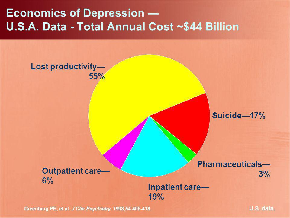 Economics of Depression — U.S.A. Data - Total Annual Cost ~$44 Billion