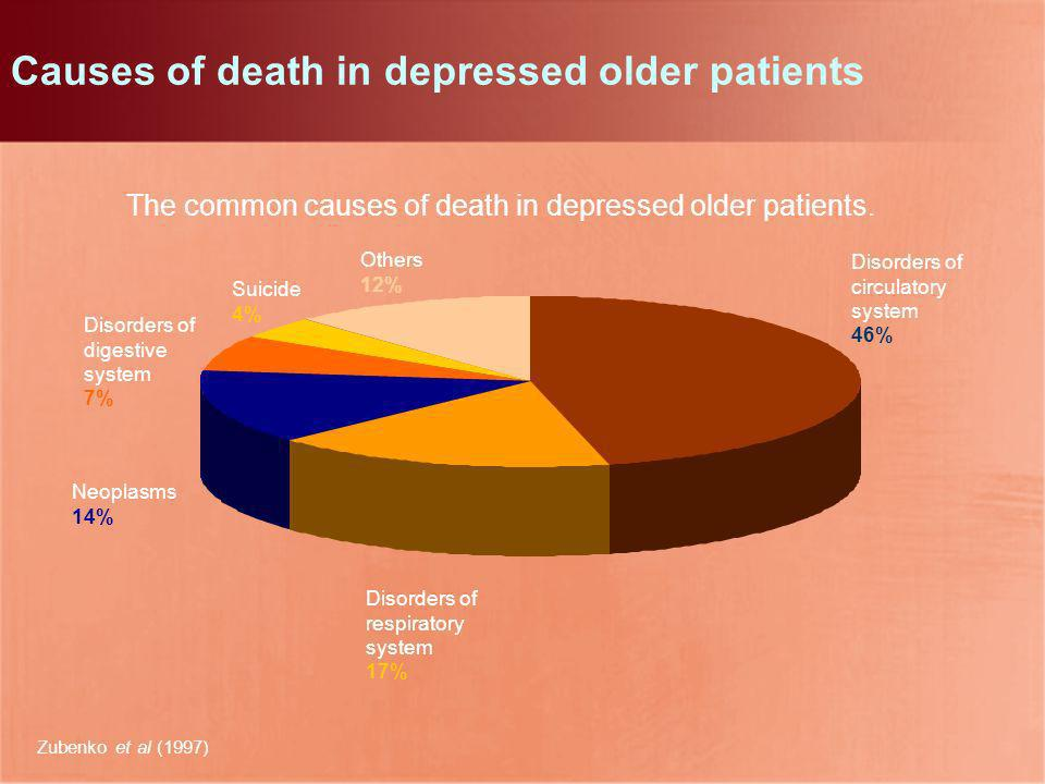 Causes of death in depressed older patients