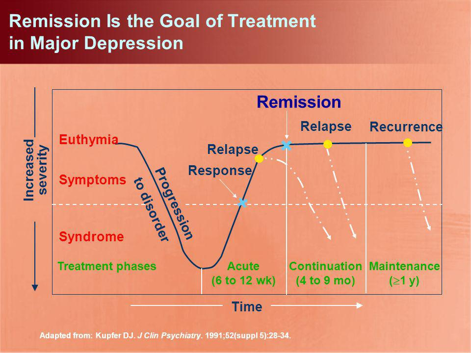 Remission Is the Goal of Treatment in Major Depression
