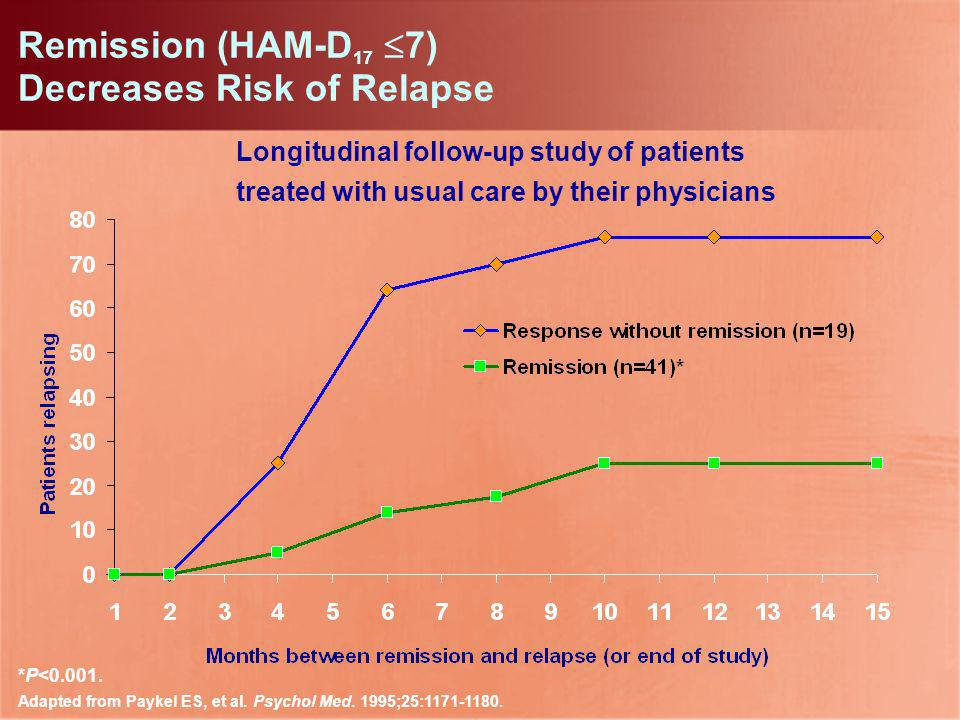 Remission (HAM-D17 7) Decreases Risk of Relapse