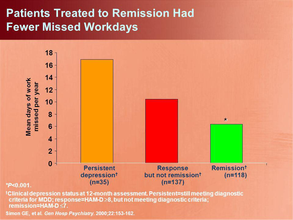 Patients Treated to Remission Had Fewer Missed Workdays