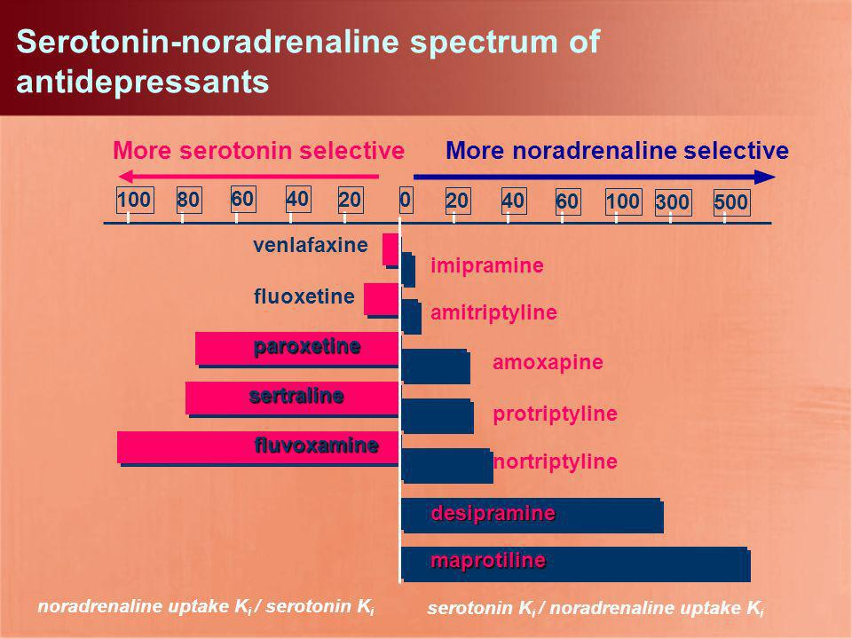 Serotonin-noradrenaline spectrum of antidepressants