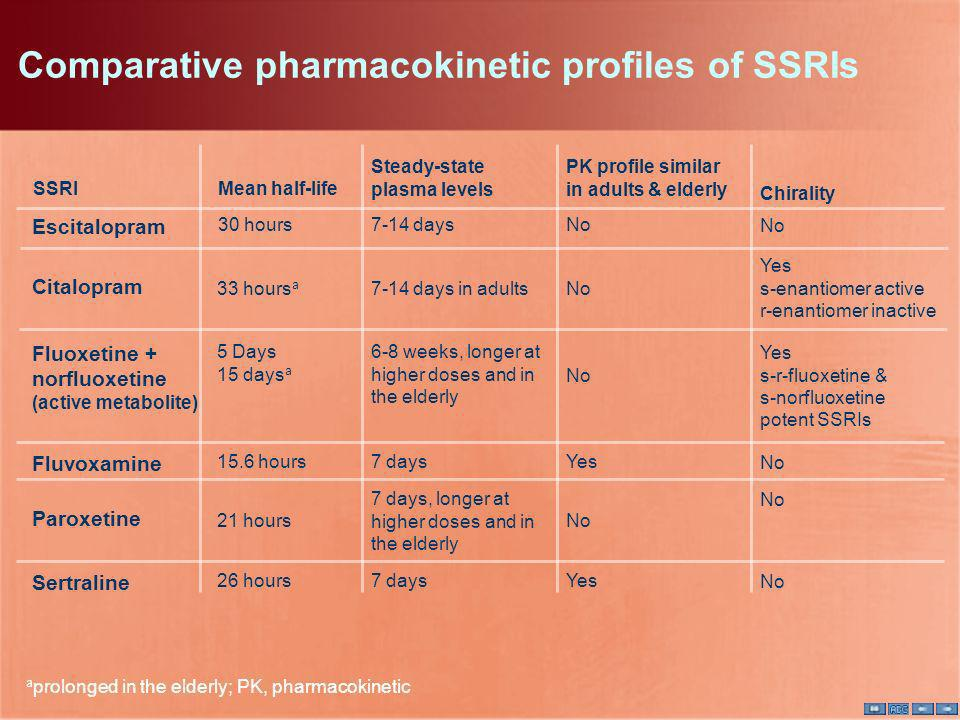 Comparative pharmacokinetic profiles of SSRIs