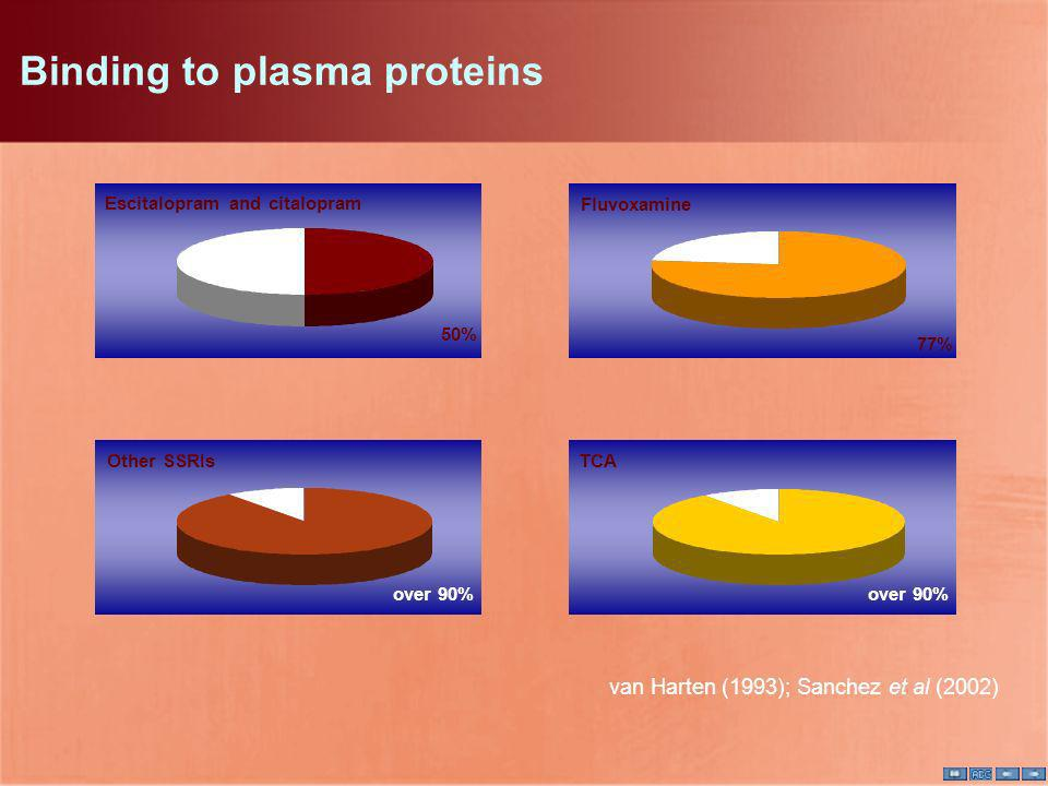 Binding to plasma proteins