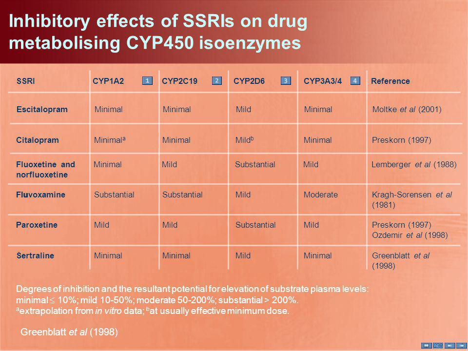 Inhibitory effects of SSRIs on drug metabolising CYP450 isoenzymes