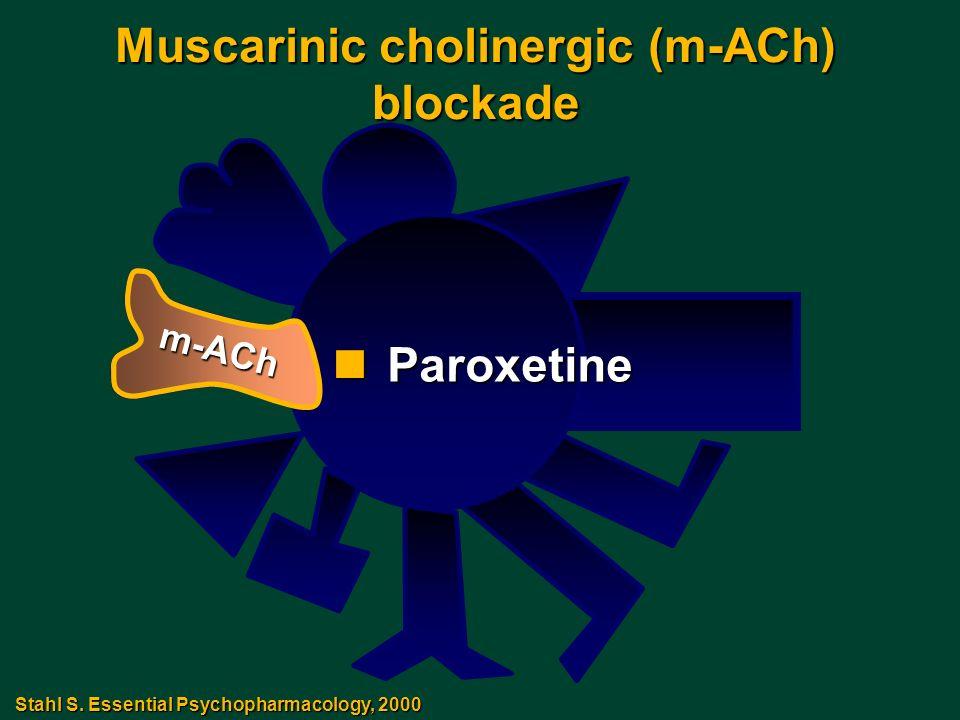 Muscarinic cholinergic (m-ACh) blockade