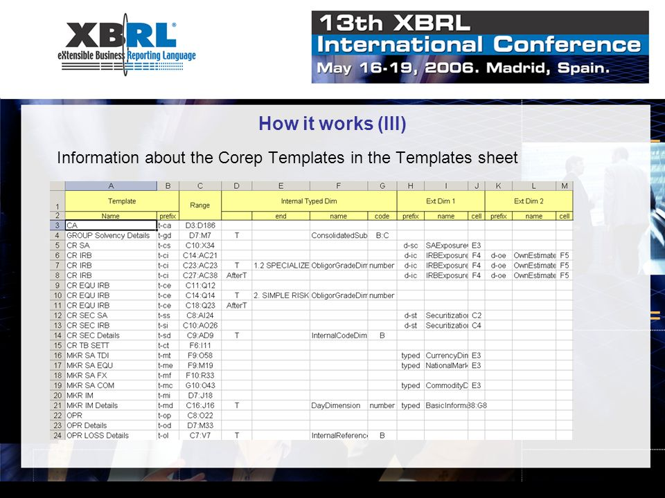 How it works (III) Information about the Corep Templates in the Templates sheet
