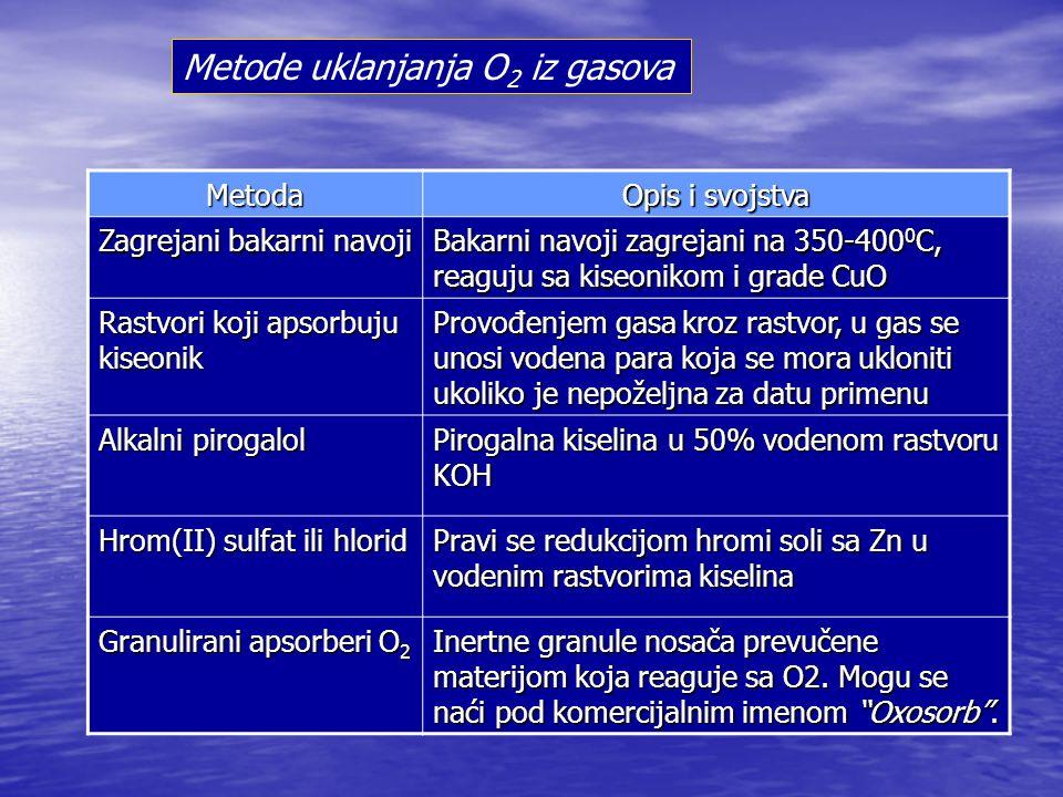 Metode uklanjanja O2 iz gasova