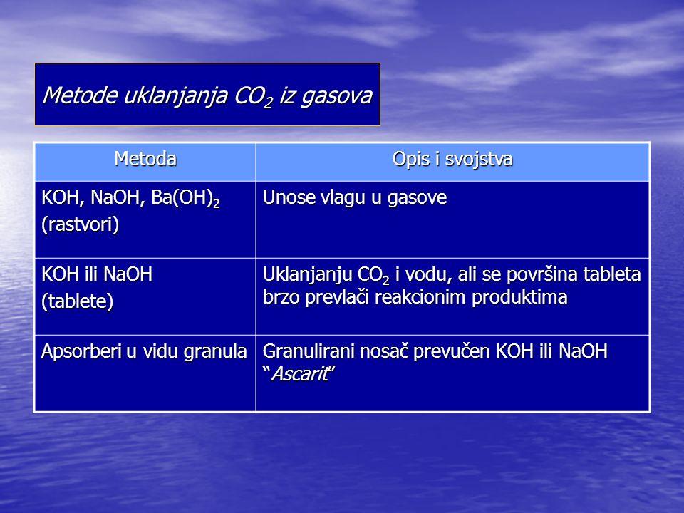 Metode uklanjanja CO2 iz gasova
