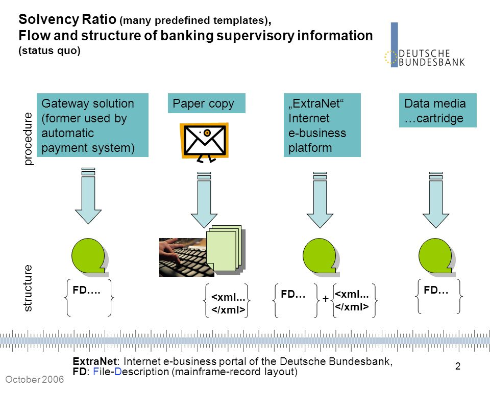 Solvency Ratio (many predefined templates), Flow and structure of banking supervisory information (status quo)