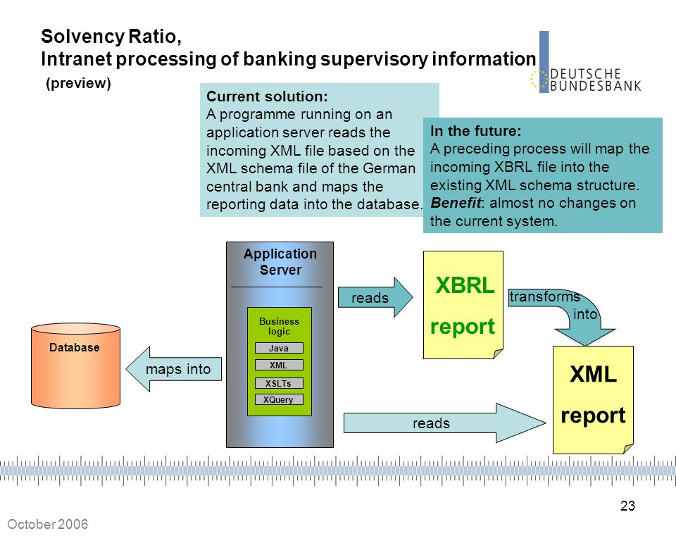 Solvency Ratio, Intranet processing of banking supervisory information (preview)