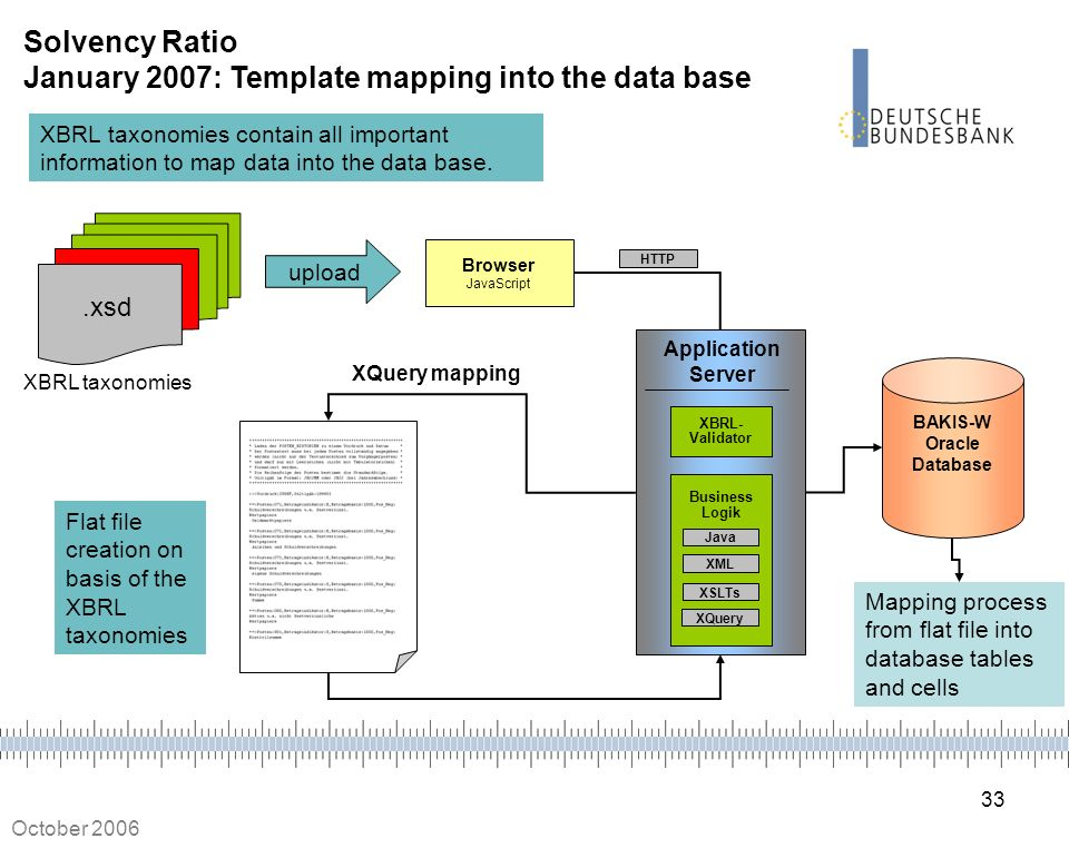 Solvency Ratio January 2007: Template mapping into the data base