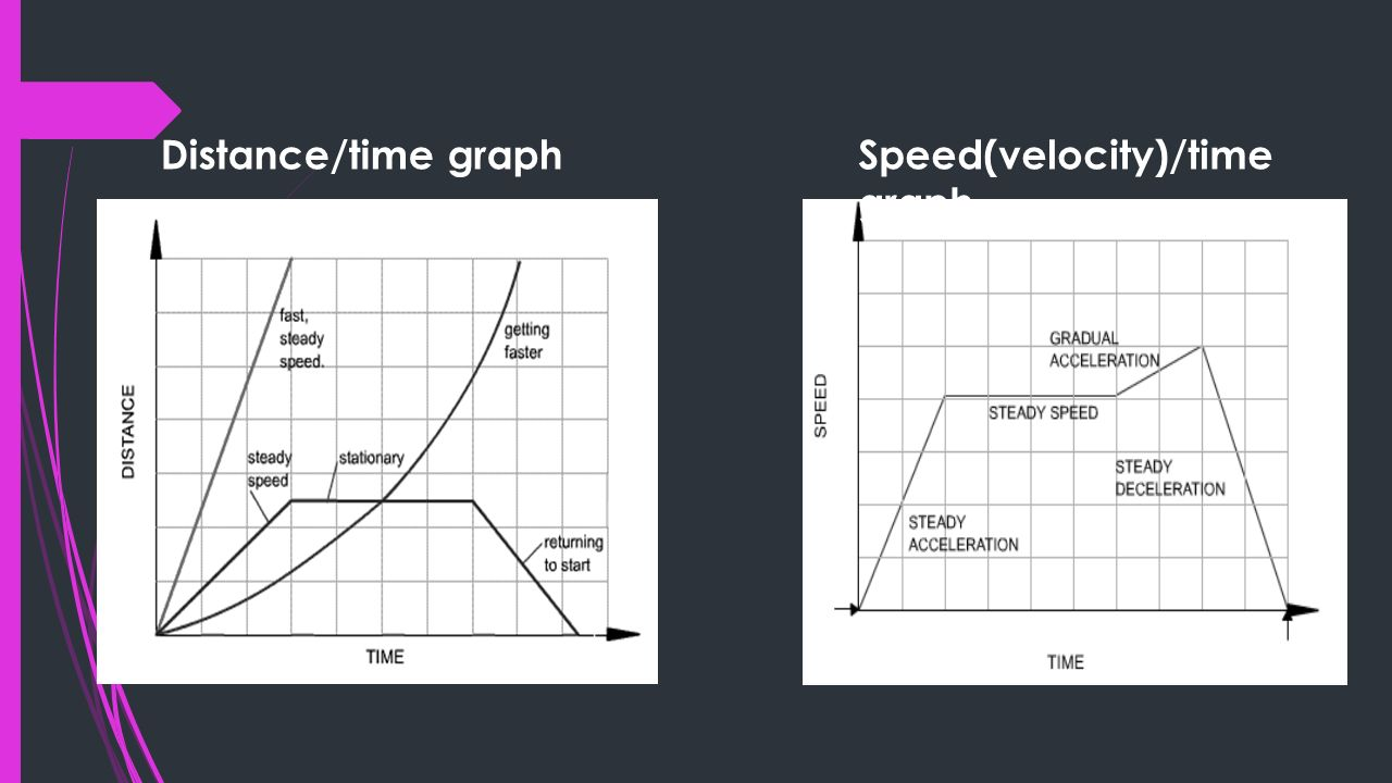 how to get velocity from speed and time
