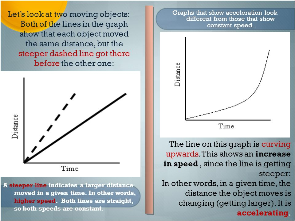 Object Moved: Motion Graphs Your Introductory Or Title Slide Should