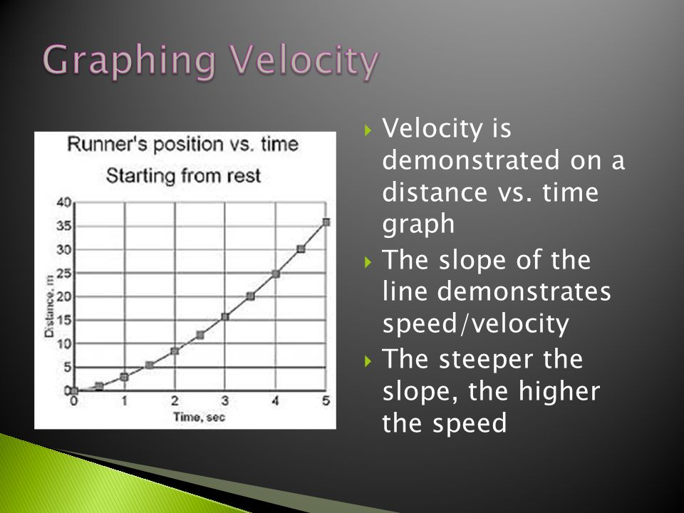 Graphing Velocity Velocity is demonstrated on a distance vs. time graph. The slope of the line demonstrates speed/velocity.