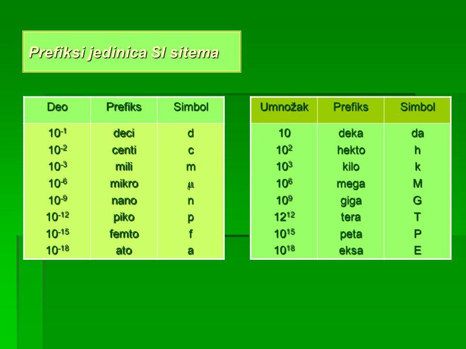 Prefiksi jedinica SI sitema