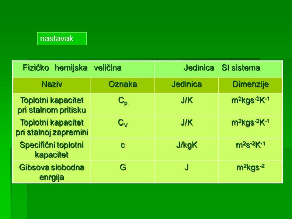 Toplotni kapacitet pri stalnom pritisku Cp J/K m2kgs-2K-1