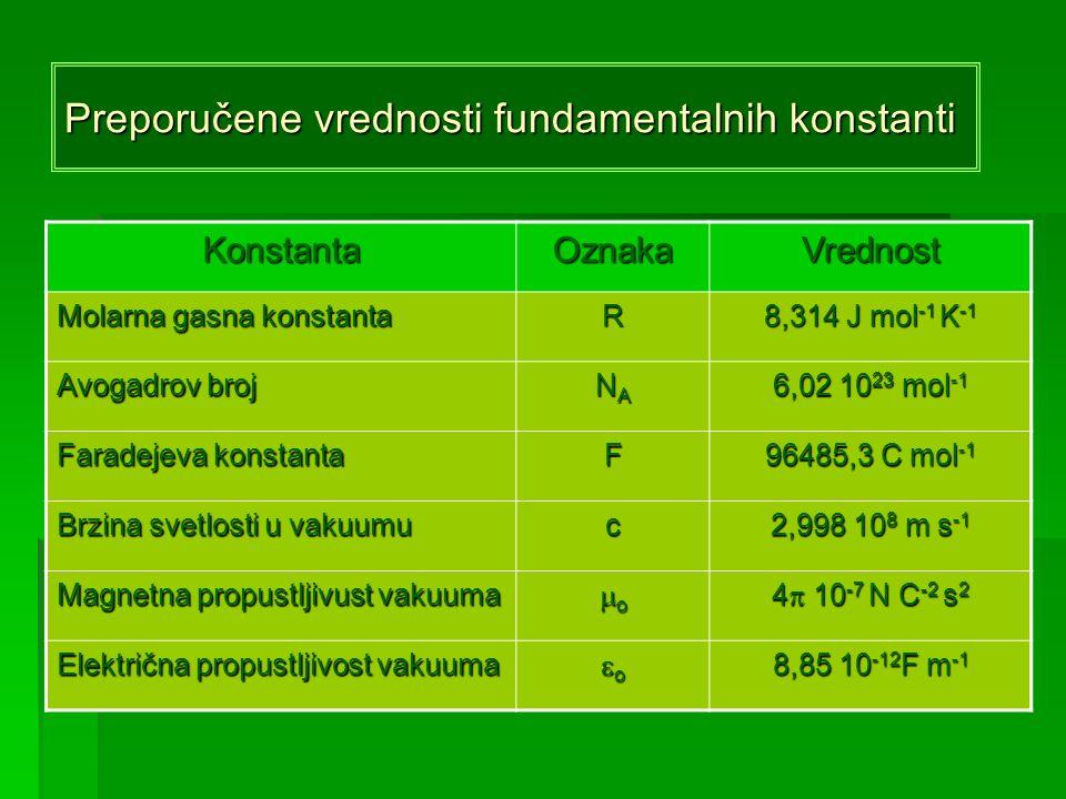 Preporučene vrednosti fundamentalnih konstanti