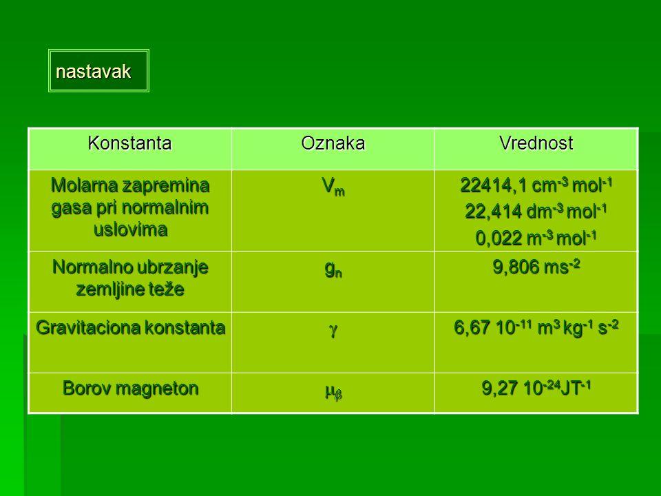 Molarna zapremina gasa pri normalnim uslovima Vm 22414,1 cm-3 mol-1