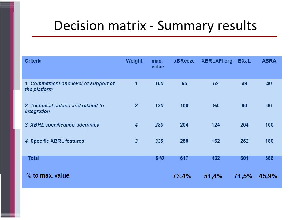 Decision matrix - Summary results