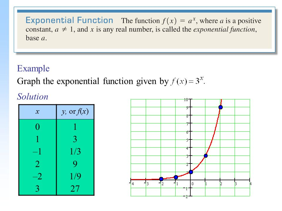 Construct an exponential function using two points on an exponential curve