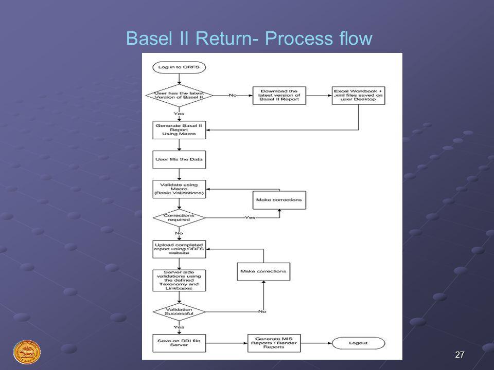 Basel II Return- Process flow