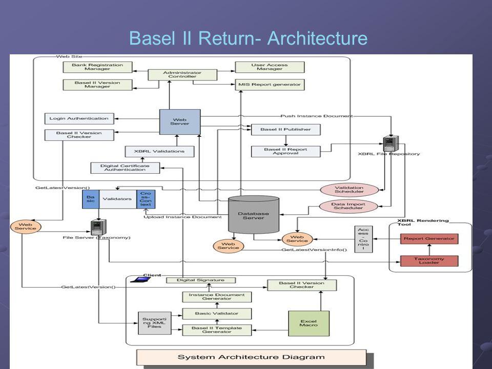 Basel II Return- Architecture