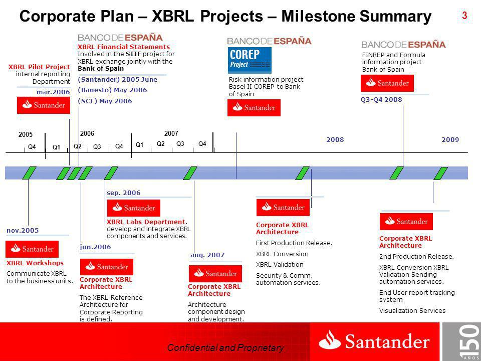 Corporate Plan – XBRL Projects – Milestone Summary