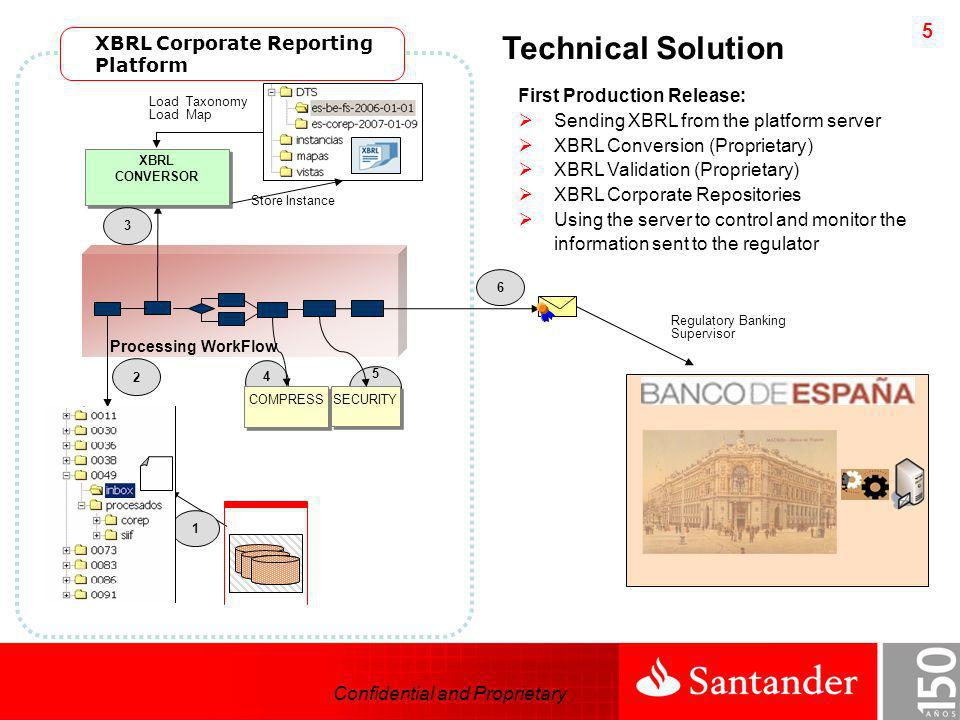 Technical Solution XBRL Corporate Reporting Platform