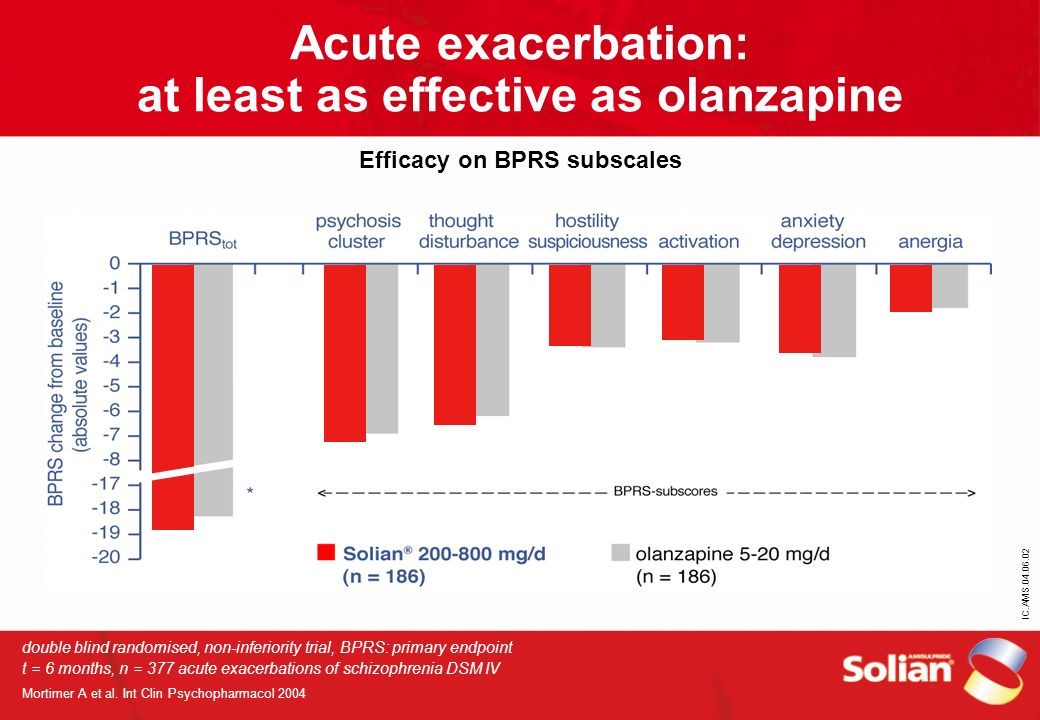 Acute exacerbation: at least as effective as olanzapine Efficacy on BPRS subscales
