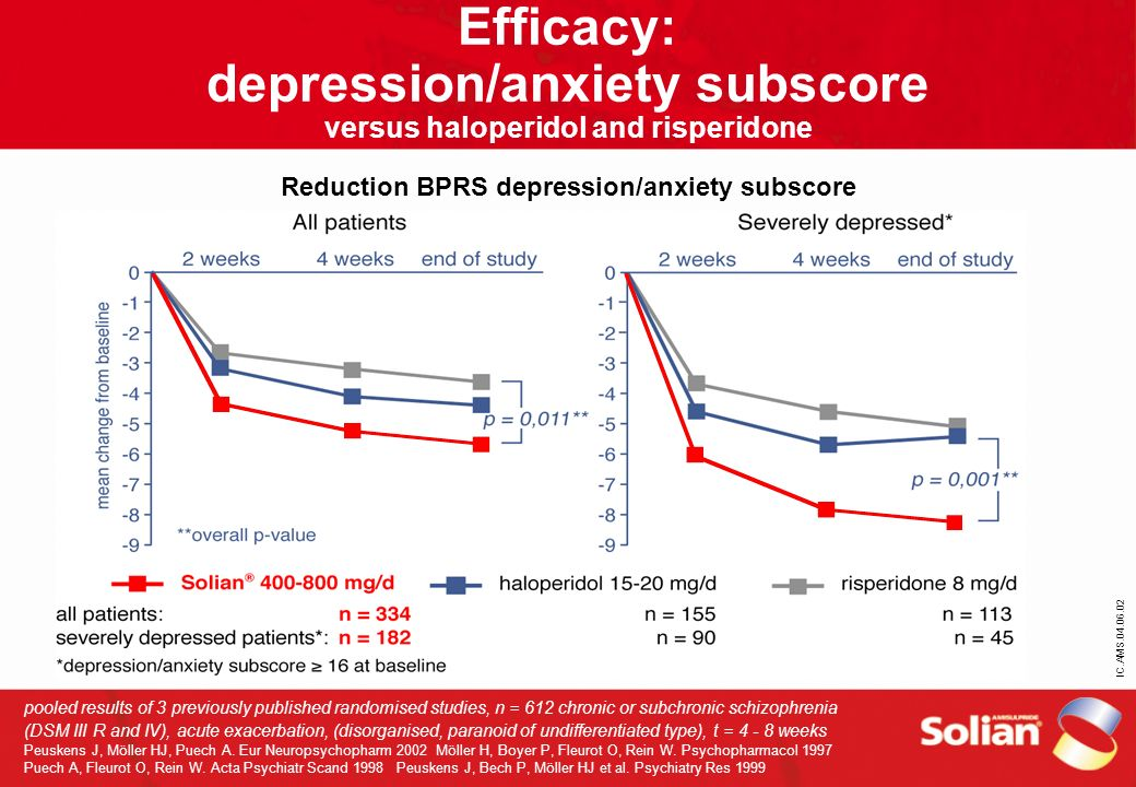 Efficacy: depression/anxiety subscore versus haloperidol and risperidone Reduction BPRS depression/anxiety subscore