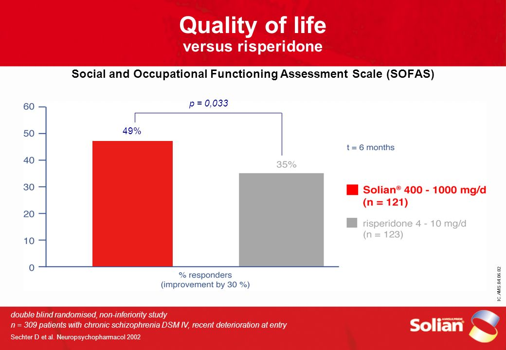 Quality of life versus risperidone Social and Occupational Functioning Assessment Scale (SOFAS)