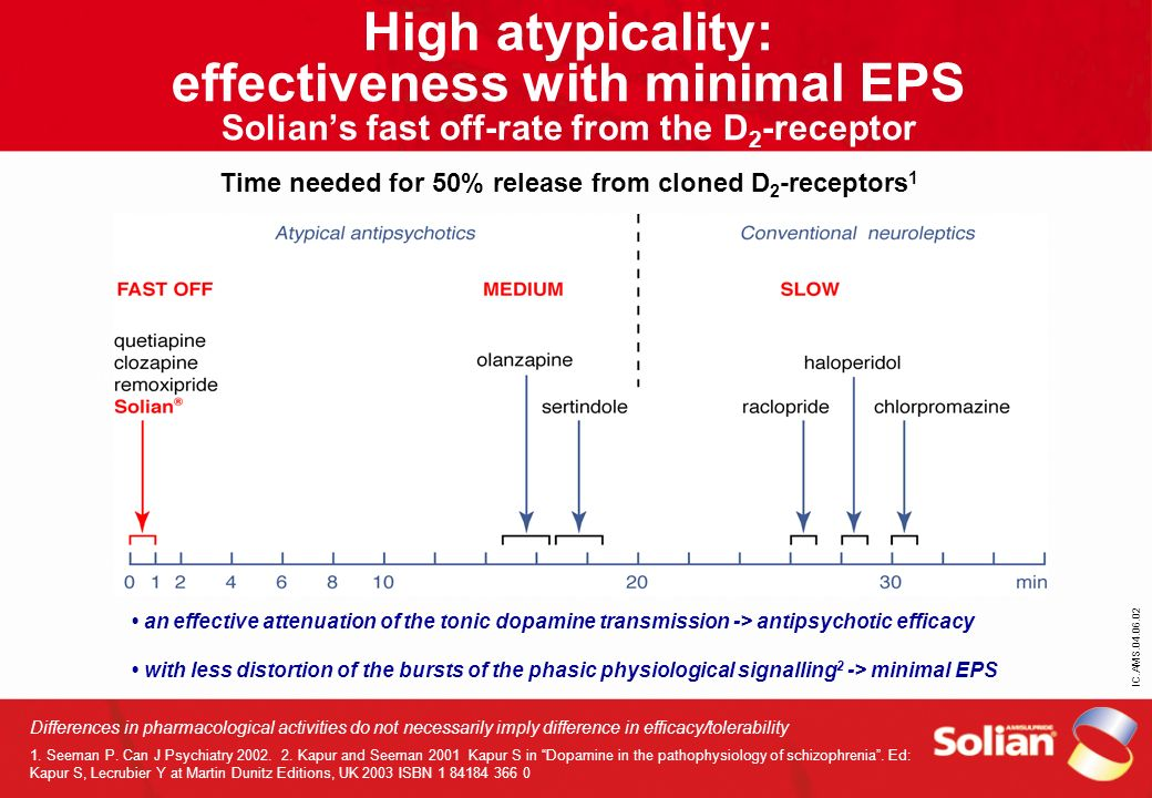 High atypicality: effectiveness with minimal EPS Solian's fast off-rate from the D2-receptor Time needed for 50% release from cloned D2-receptors1