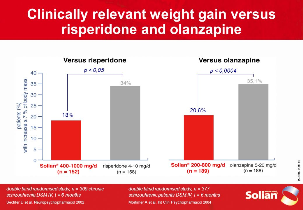 Clinically relevant weight gain versus risperidone and olanzapine