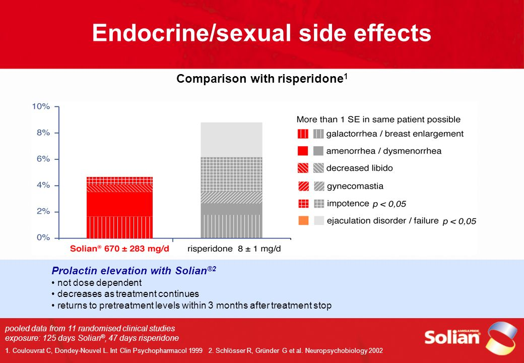 Endocrine/sexual side effects Comparison with risperidone1