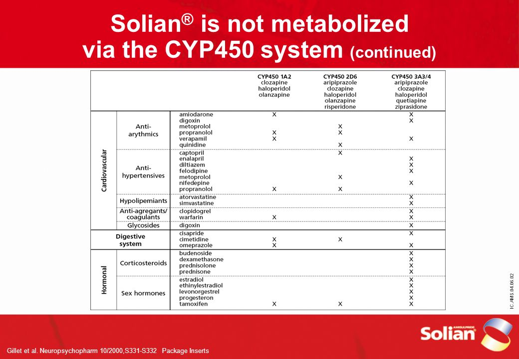Solian® is not metabolized via the CYP450 system (continued)