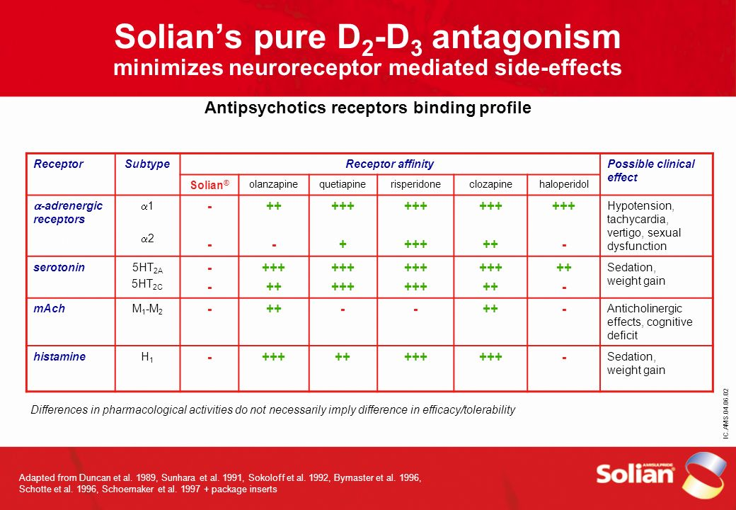 Solian's pure D2-D3 antagonism minimizes neuroreceptor mediated side-effects Antipsychotics receptors binding profile