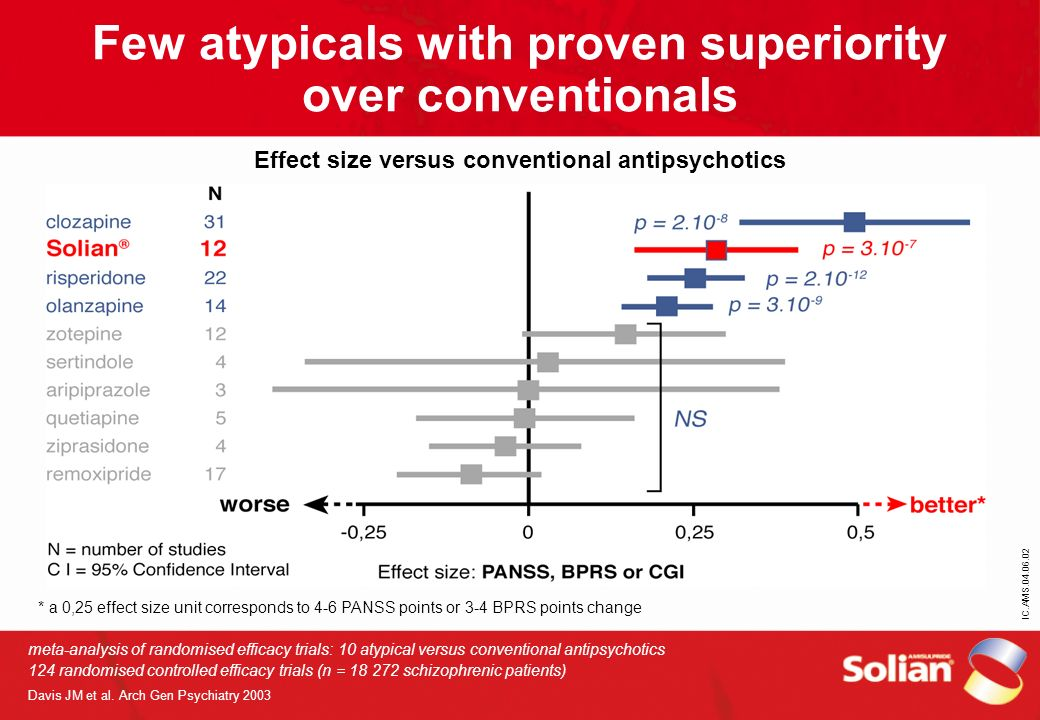 Few atypicals with proven superiority over conventionals Effect size versus conventional antipsychotics