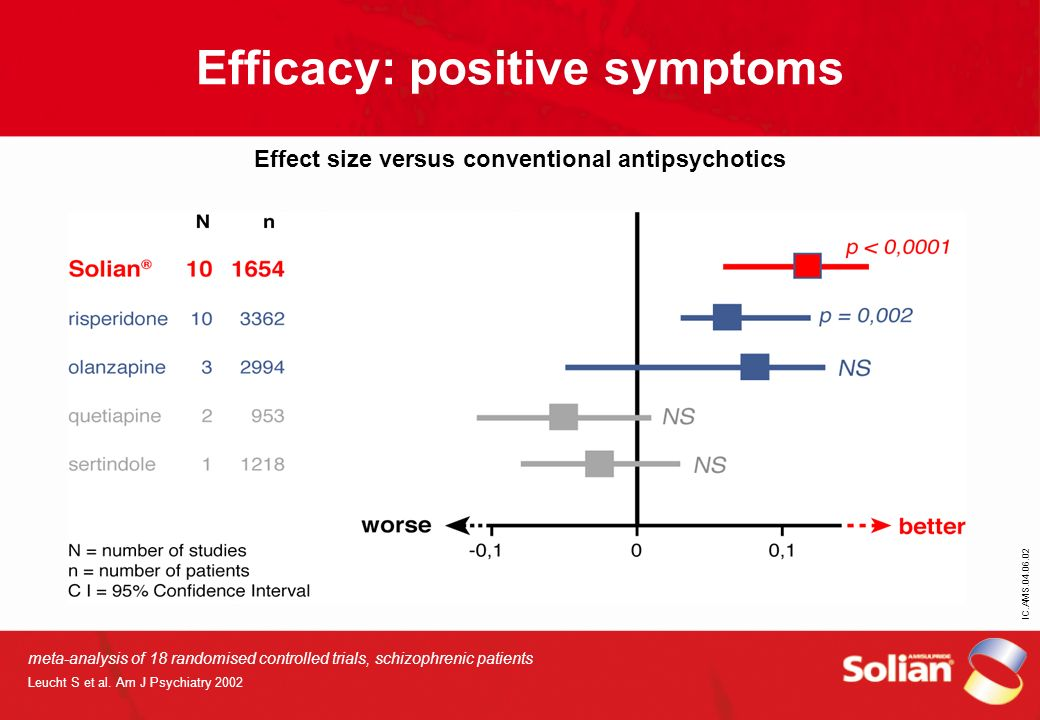 Efficacy: positive symptoms Effect size versus conventional antipsychotics