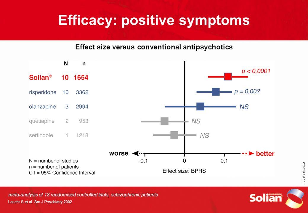 Efficacy: positive symptoms Effect size versus conventional antipsychotics