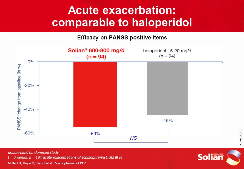 Acute exacerbation: comparable to haloperidol Efficacy on PANSS positive items