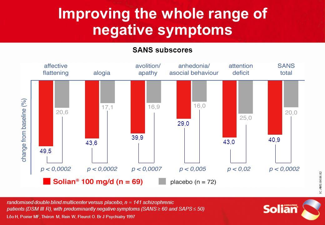 Improving the whole range of negative symptoms SANS subscores