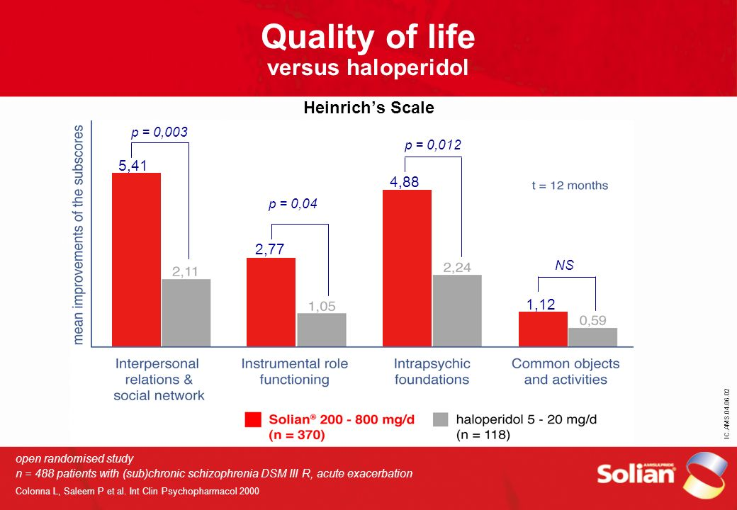 Quality of life versus haloperidol Heinrich's Scale