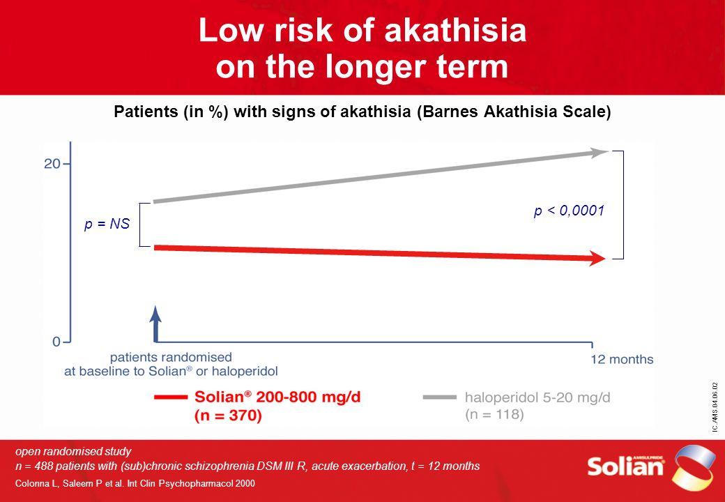 Low risk of akathisia on the longer term Patients (in %) with signs of akathisia (Barnes Akathisia Scale)